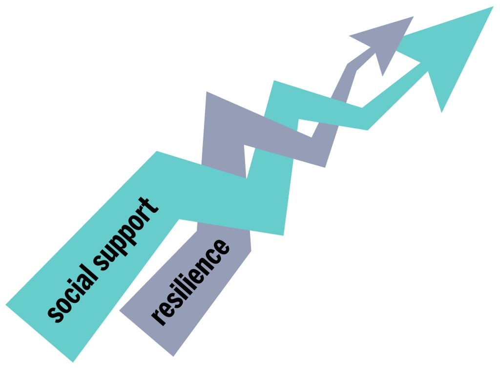 Two intertwined arrows labeled social support and resilience.